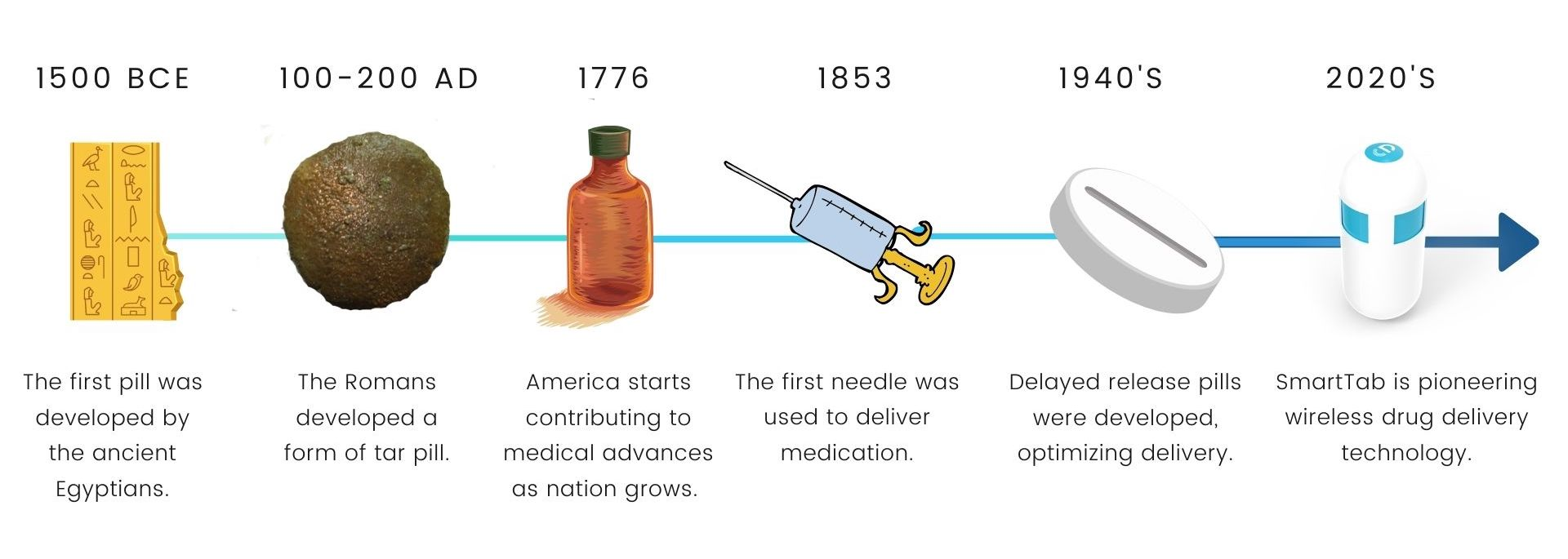History of Innovative Drug Delivery Systems (1)